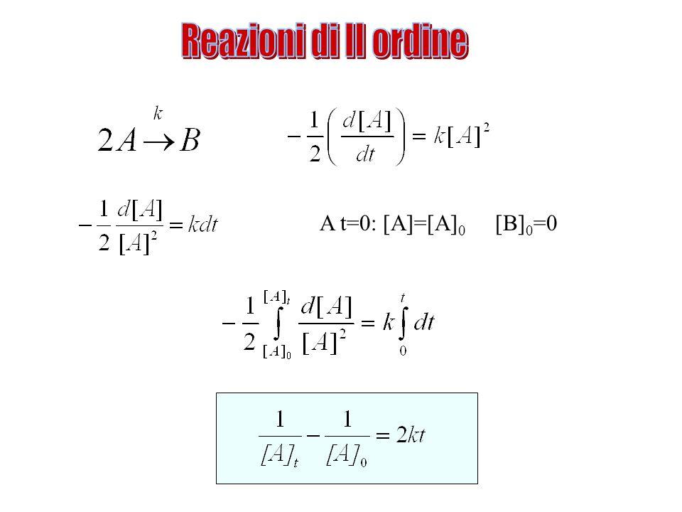 Reazioni di II ordine A t=0: [A]=[A]0 [B]0=0